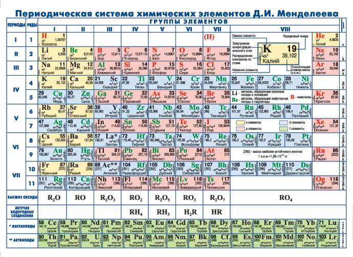 Периодическая система химических элементов Д.И. Менделеева 26*17 см (для детей)