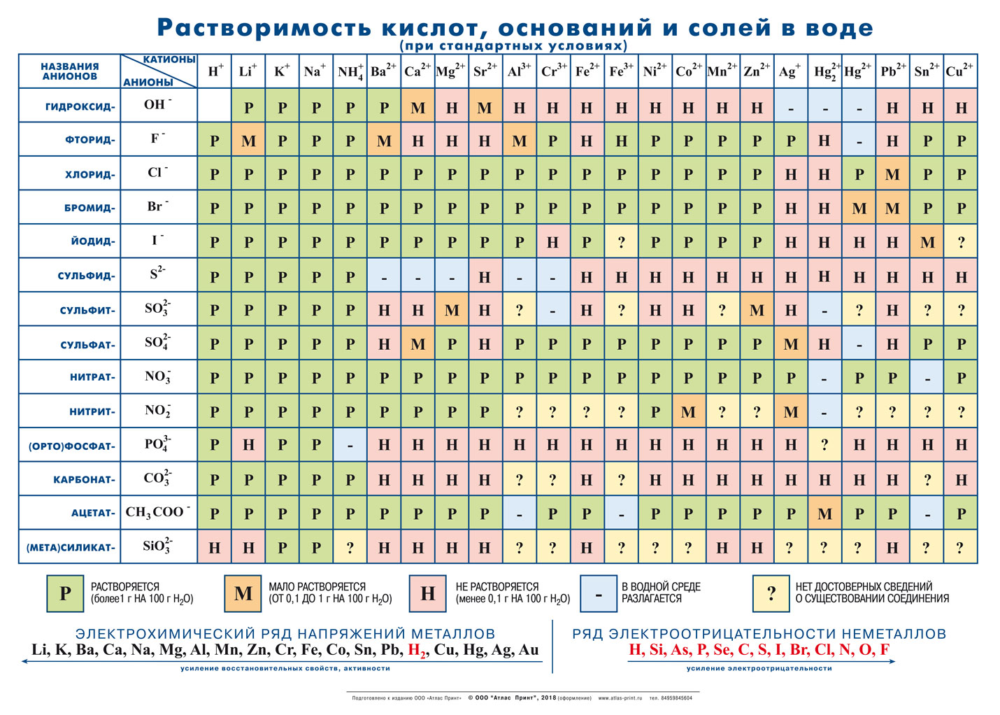 Таблица растворимости кислот, оснований и солей в воде 1,43*1,02м.