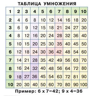 Таблица умножения 15*15 см